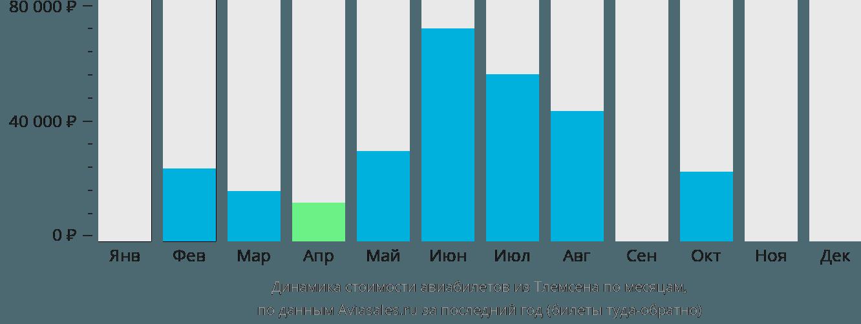 Динамика стоимости авиабилетов из Тлемсена по месяцам