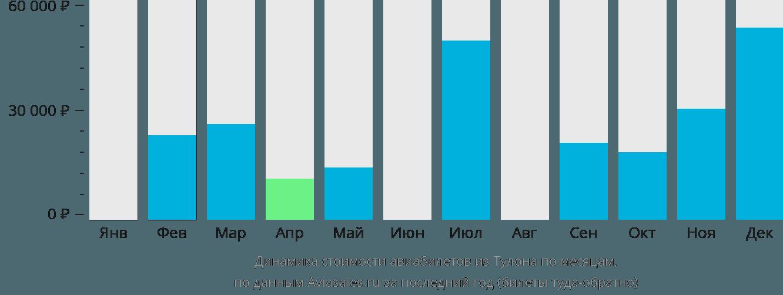 Динамика стоимости авиабилетов из Тулона по месяцам