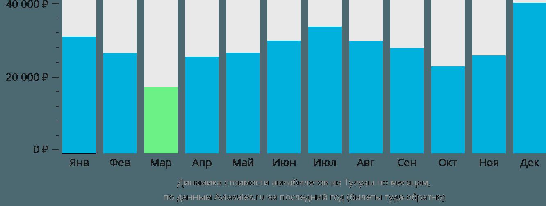 Динамика стоимости авиабилетов из Тулузы по месяцам