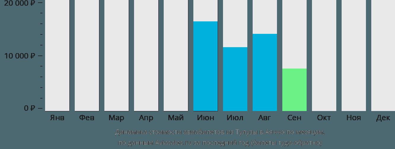 Динамика стоимости авиабилетов из Тулузы в Аяччо по месяцам