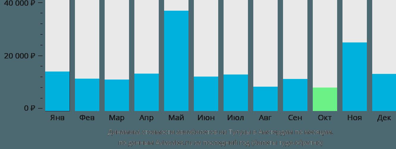 Динамика стоимости авиабилетов из Тулузы в Амстердам по месяцам