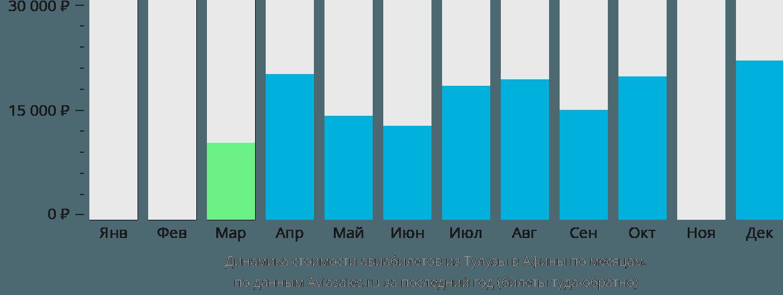 Динамика стоимости авиабилетов из Тулузы в Афины по месяцам