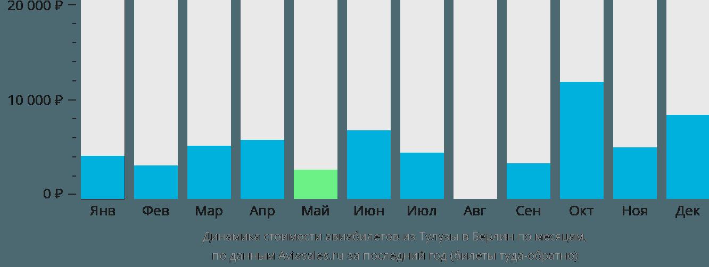 Динамика стоимости авиабилетов из Тулузы в Берлин по месяцам