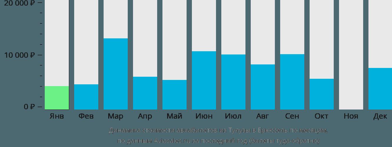 Динамика стоимости авиабилетов из Тулузы в Брюссель по месяцам