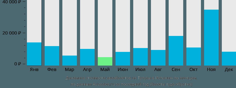Динамика стоимости авиабилетов из Тулузы в Испанию по месяцам