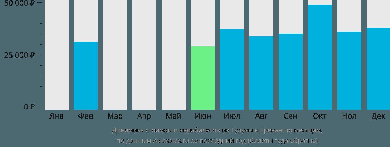 Динамика стоимости авиабилетов из Тулузы в Ереван по месяцам