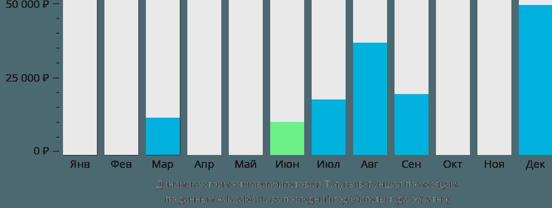 Динамика стоимости авиабилетов из Тулузы в Фуншал по месяцам