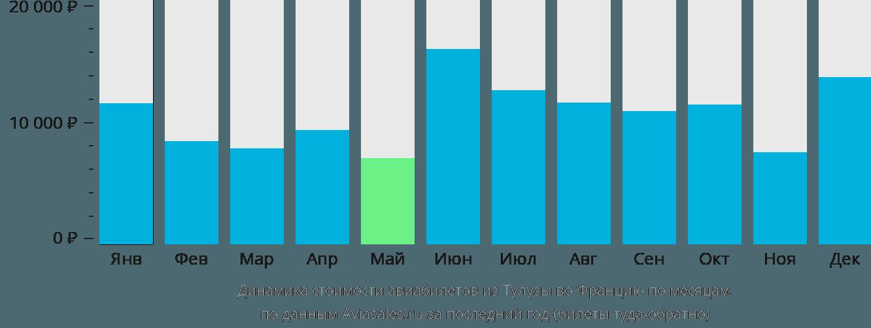 Динамика стоимости авиабилетов из Тулузы во Францию по месяцам
