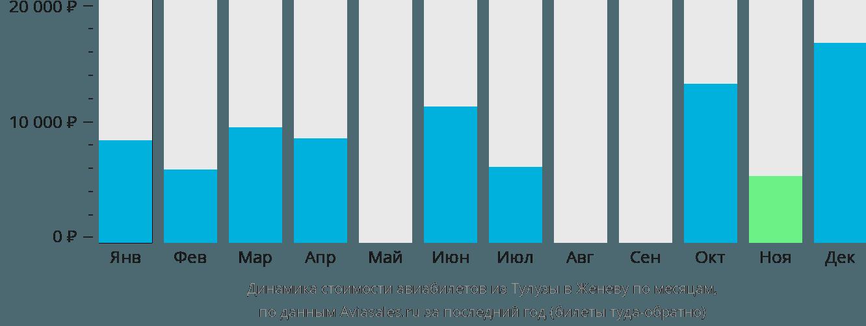 Динамика стоимости авиабилетов из Тулузы в Женеву по месяцам