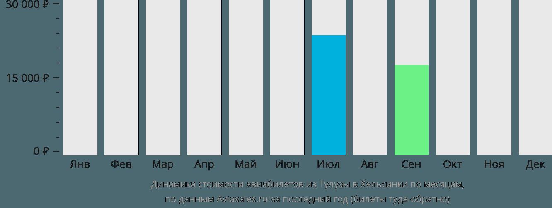 Динамика стоимости авиабилетов из Тулузы в Хельсинки по месяцам