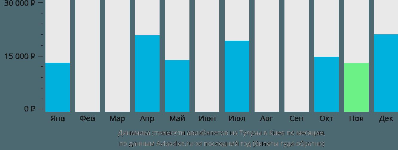 Динамика стоимости авиабилетов из Тулузы в Киев по месяцам