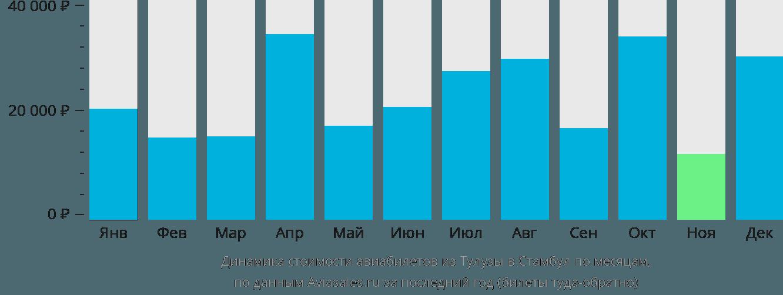 Динамика стоимости авиабилетов из Тулузы в Стамбул по месяцам