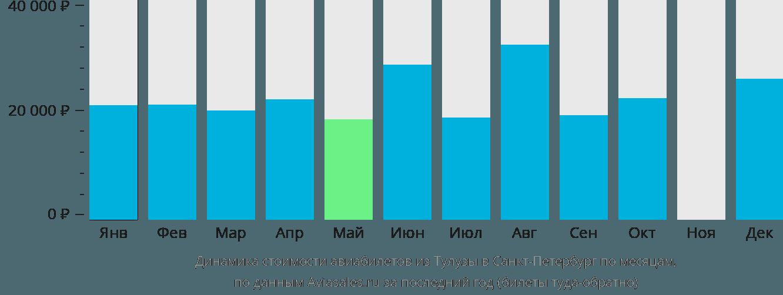 Динамика стоимости авиабилетов из Тулузы в Санкт-Петербург по месяцам