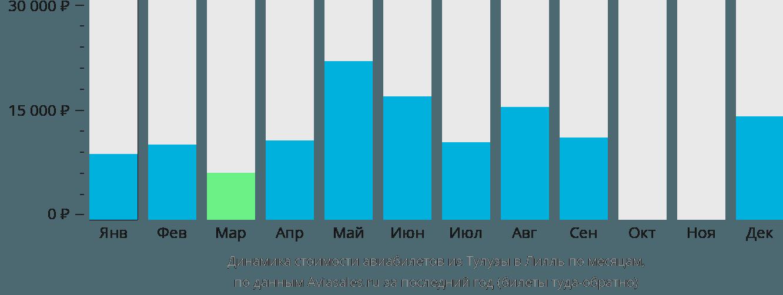 Динамика стоимости авиабилетов из Тулузы в Лилль по месяцам