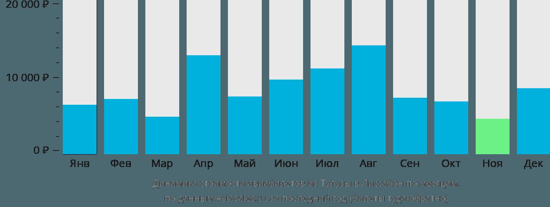 Динамика стоимости авиабилетов из Тулузы в Лиссабон по месяцам