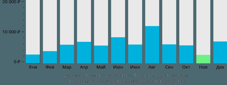 Динамика стоимости авиабилетов из Тулузы в Лондон по месяцам