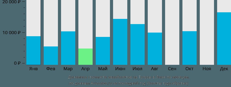 Динамика стоимости авиабилетов из Тулузы в Лион по месяцам