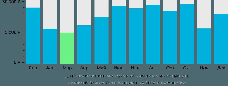 Динамика стоимости авиабилетов из Тулузы в Москву по месяцам
