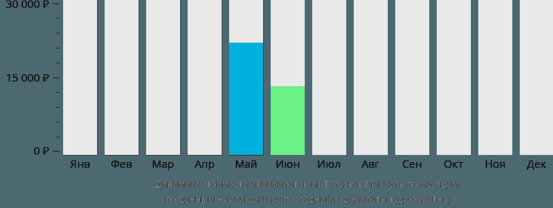 Динамика стоимости авиабилетов из Тулузы в Марсель по месяцам