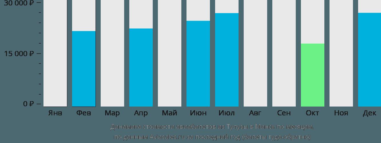 Динамика стоимости авиабилетов из Тулузы в Минск по месяцам