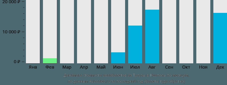 Динамика стоимости авиабилетов из Тулузы в Неаполь по месяцам