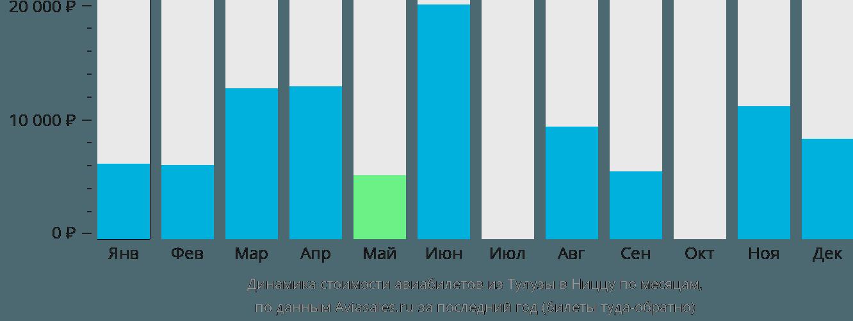 Динамика стоимости авиабилетов из Тулузы в Ниццу по месяцам