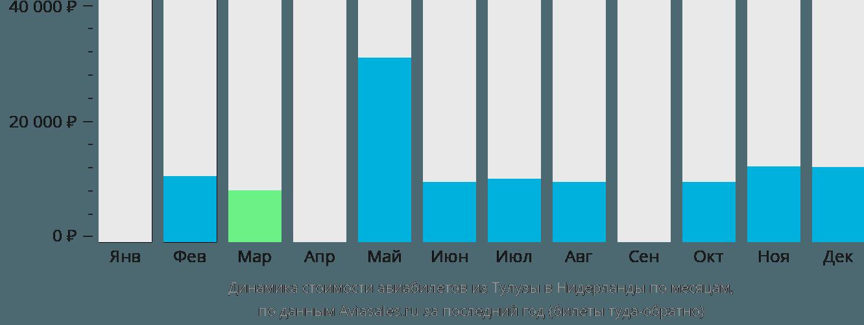 Динамика стоимости авиабилетов из Тулузы в Нидерланды по месяцам