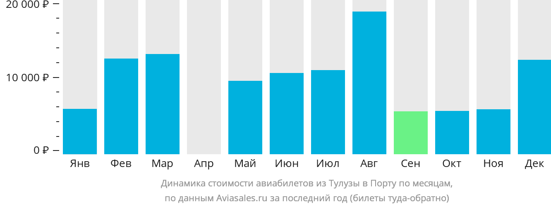 Динамика стоимости авиабилетов из Тулузы в Порту по месяцам