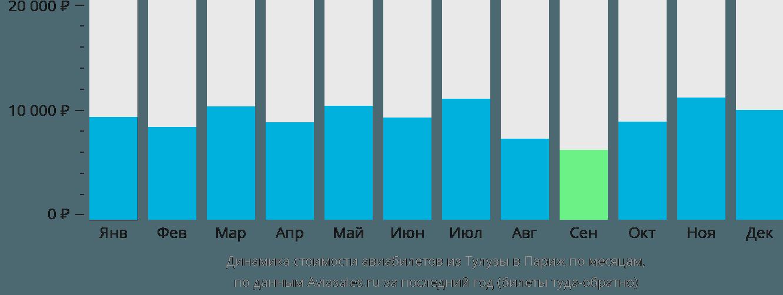 Динамика стоимости авиабилетов из Тулузы в Париж по месяцам