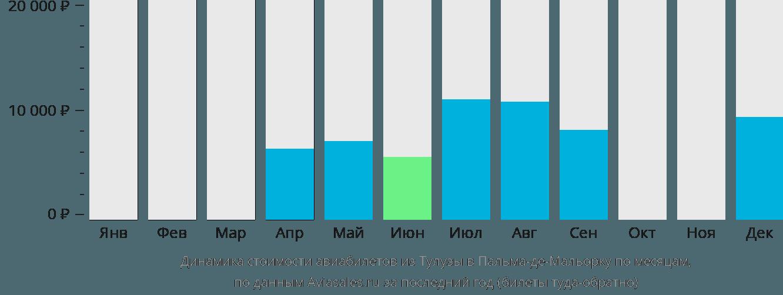 Динамика стоимости авиабилетов из Тулузы в Пальма-де-Мальорку по месяцам