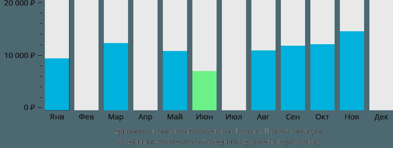 Динамика стоимости авиабилетов из Тулузы в Прагу по месяцам