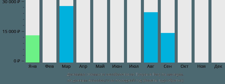 Динамика стоимости авиабилетов из Тулузы в Ригу по месяцам