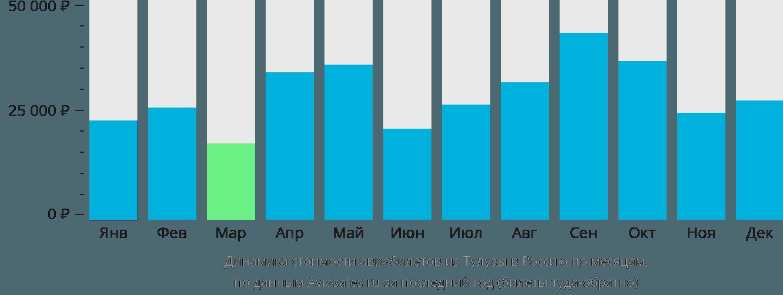 Динамика стоимости авиабилетов из Тулузы в Россию по месяцам