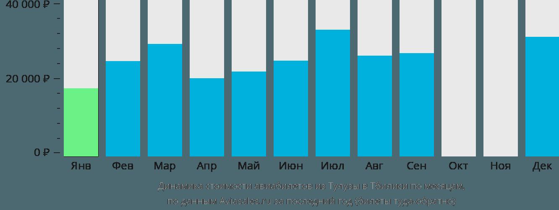 Динамика стоимости авиабилетов из Тулузы в Тбилиси по месяцам