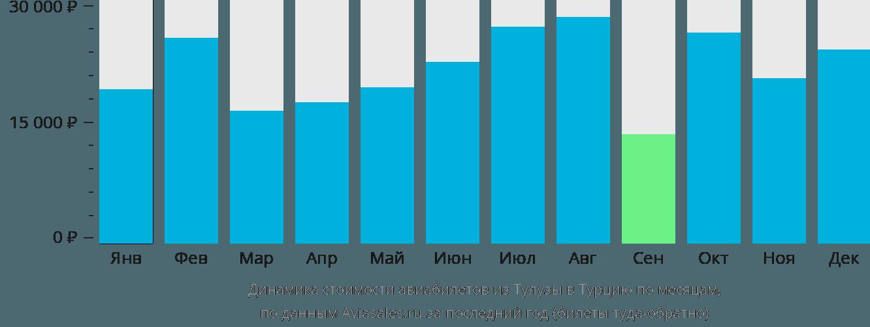 Динамика стоимости авиабилетов из Тулузы в Турцию по месяцам