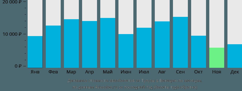 Динамика стоимости авиабилетов из Тулузы в Венецию по месяцам