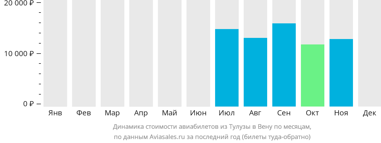 Динамика стоимости авиабилетов из Тулузы в Вену по месяцам