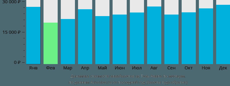 Динамика стоимости авиабилетов из Тель-Авива по месяцам