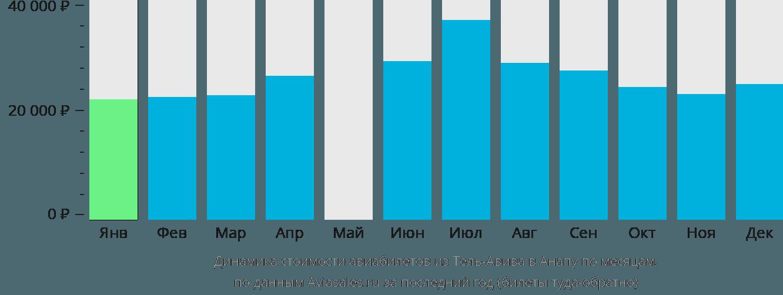 Динамика стоимости авиабилетов из Тель-Авива в Анапу по месяцам
