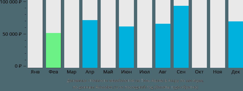 Динамика стоимости авиабилетов из Тель-Авива в Аккру по месяцам