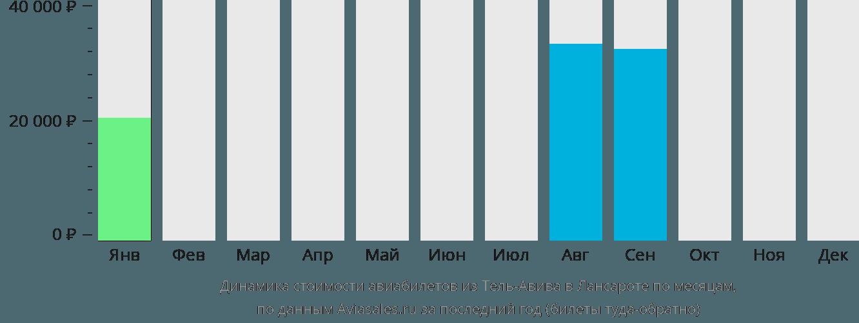 Динамика стоимости авиабилетов из Тель-Авива в Лансароте по месяцам