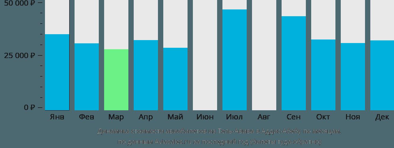 Динамика стоимости авиабилетов из Тель-Авива в Аддис-Абебу по месяцам
