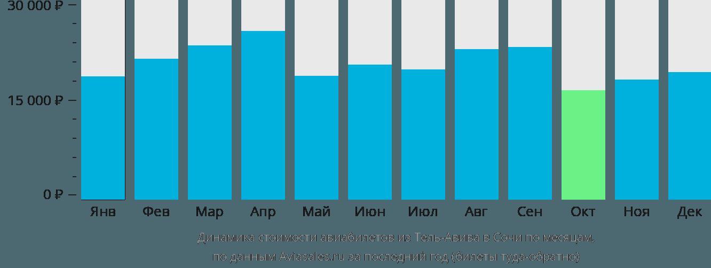 Динамика стоимости авиабилетов из Тель-Авива в Сочи по месяцам