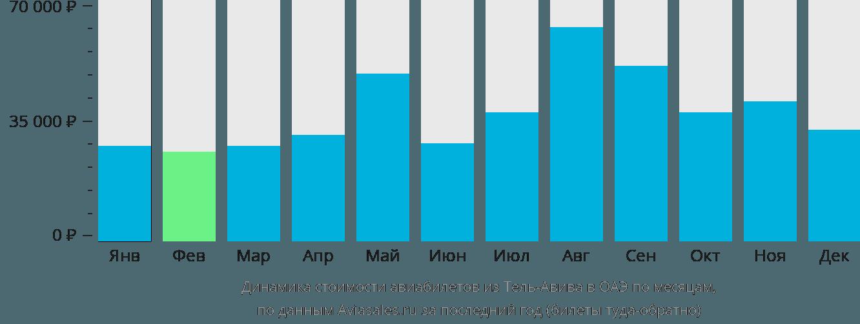 Динамика стоимости авиабилетов из Тель-Авива в ОАЭ по месяцам