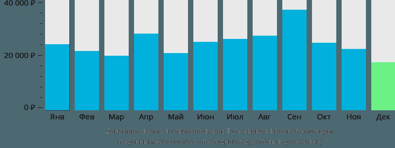 Динамика стоимости авиабилетов из Тель-Авива в Малагу по месяцам