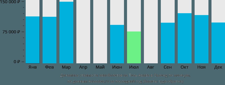 Динамика стоимости авиабилетов из Тель-Авива в Окленд по месяцам