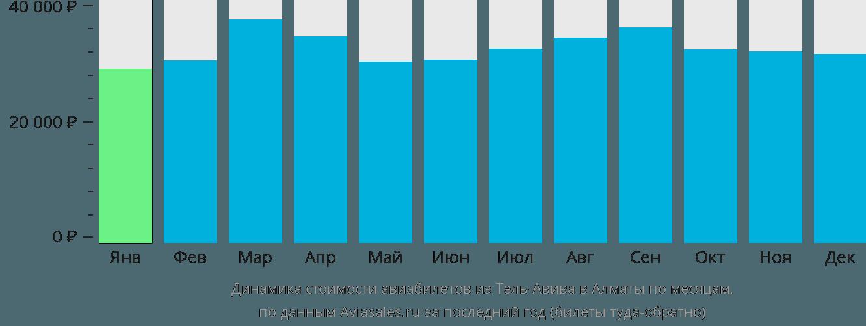 Динамика стоимости авиабилетов из Тель-Авива в Алматы по месяцам