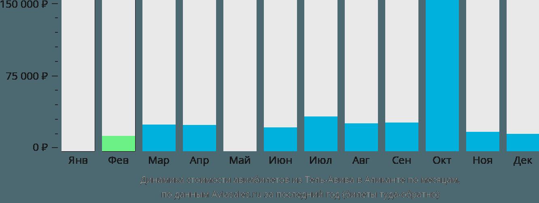Динамика стоимости авиабилетов из Тель-Авива в Аликанте по месяцам