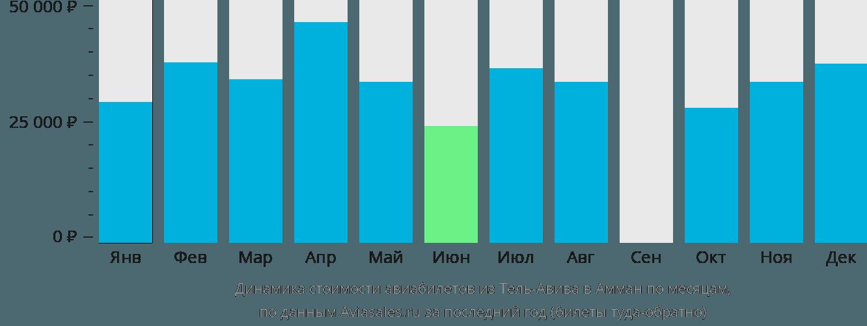 Динамика стоимости авиабилетов из Тель-Авива в Амман по месяцам