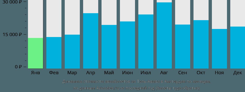 Динамика стоимости авиабилетов из Тель-Авива в Амстердам по месяцам